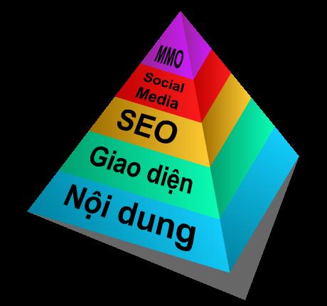 Xây dựng Mô hình website hình tháp